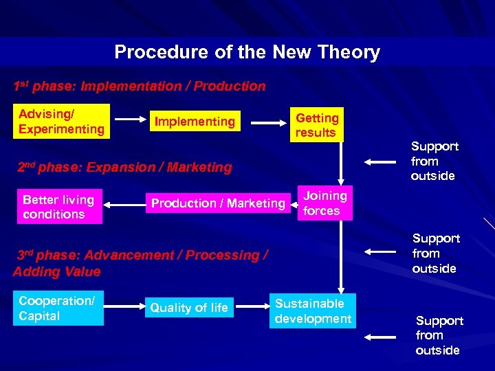Procedure of the New Theory 1 st phase: Implementation / Production Advising/ Experimenting Getting