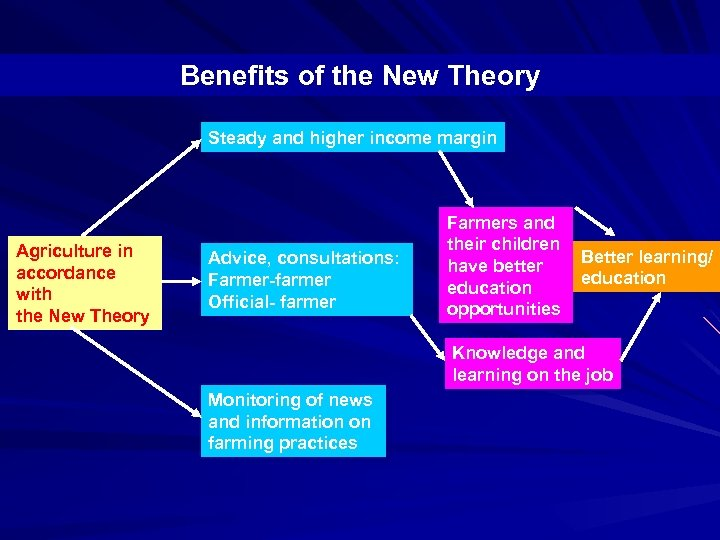 Benefits of the New Theory Steady and higher income margin Agriculture in accordance with
