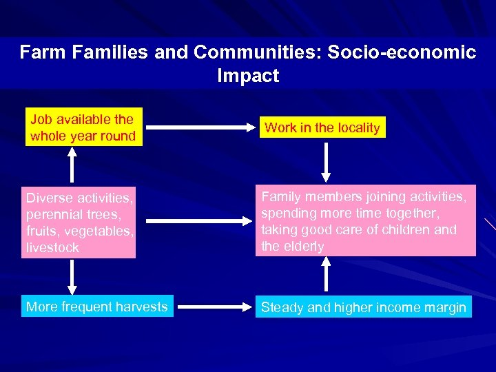 Farm Families and Communities: Socio-economic Impact Job available the whole year round Work in