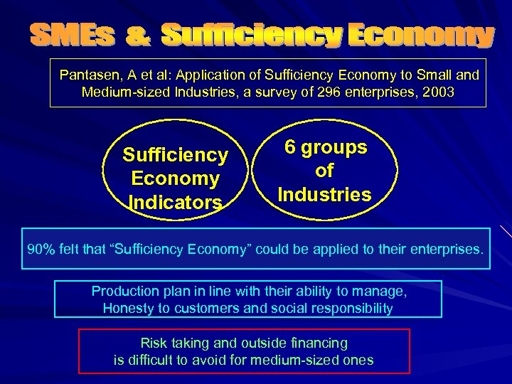 Pantasen, A et al: Application of Sufficiency Economy to Small and Medium-sized Industries, a