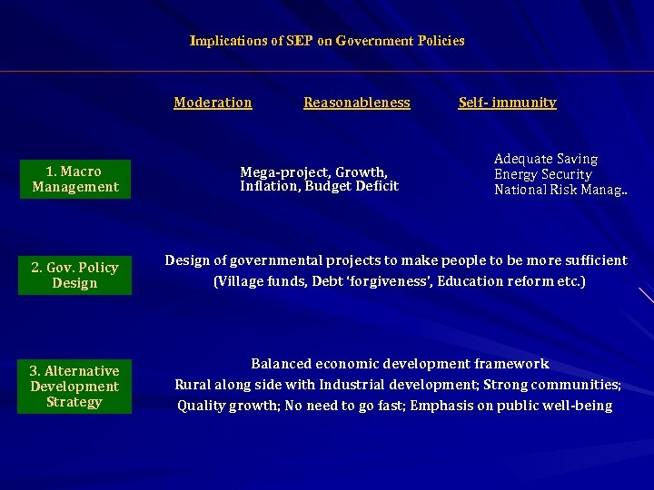 Implications of SEP on Government Policies Moderation 1. Macro Management Reasonableness Mega-project, Growth, Inflation,