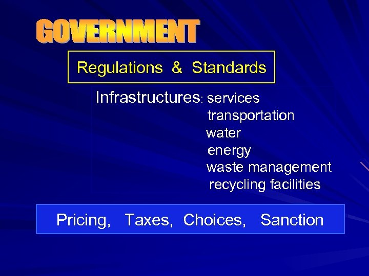 Regulations & Standards Infrastructures: services transportation water energy waste management recycling facilities Pricing, Taxes,