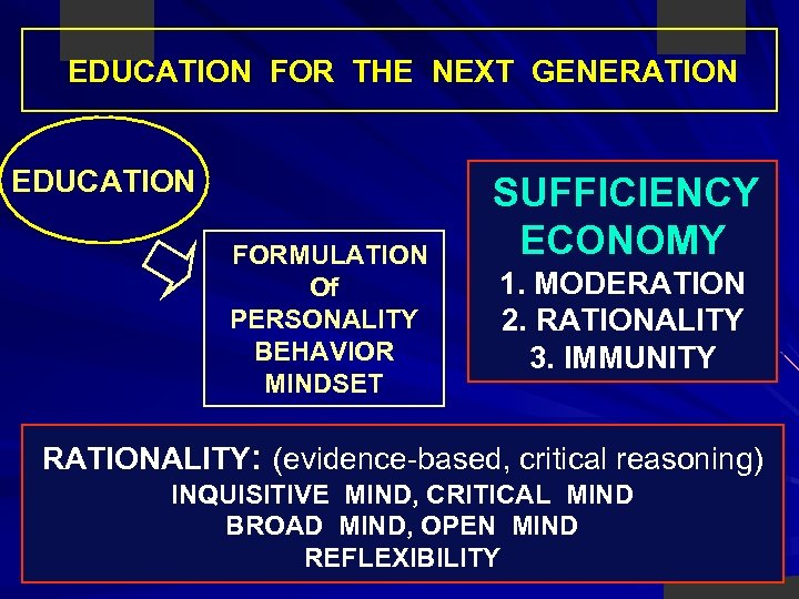 EDUCATION FOR THE NEXT GENERATION EDUCATION FORMULATION Of PERSONALITY BEHAVIOR MINDSET SUFFICIENCY ECONOMY 1.