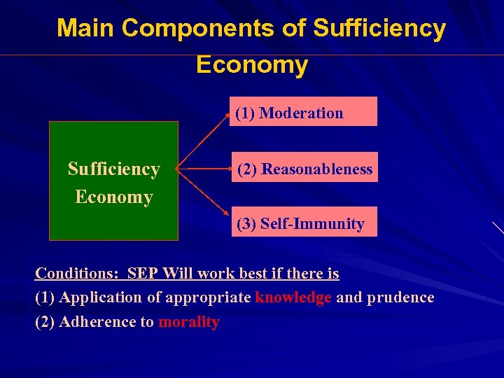 Main Components of Sufficiency Economy (1) Moderation Sufficiency Economy (2) Reasonableness (3) Self-Immunity Conditions: