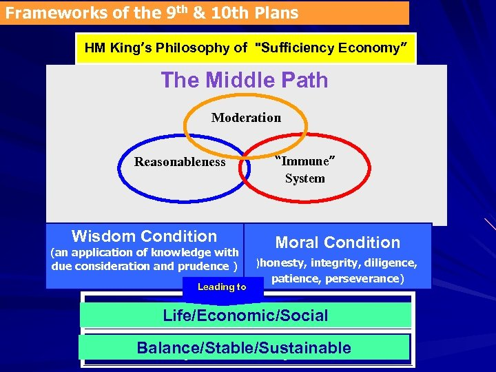 Frameworks of the 9 th & 10 th Plans HM King's Philosophy of