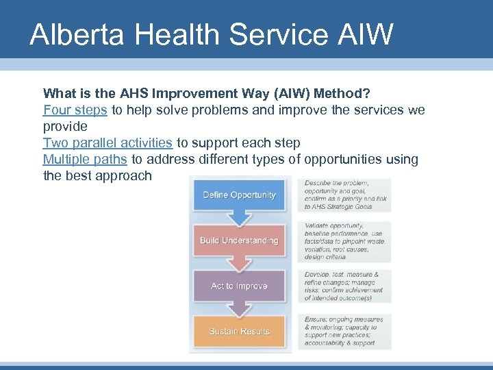 Alberta Health Service AIW What is the AHS Improvement Way (AIW) Method? Four steps