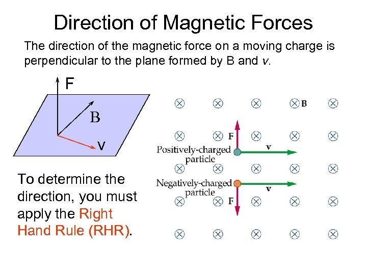 Direction of Magnetic Forces The direction of the magnetic force on a moving charge