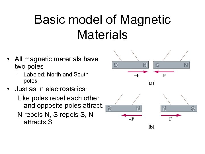 Basic model of Magnetic Materials • All magnetic materials have two poles – Labeled:
