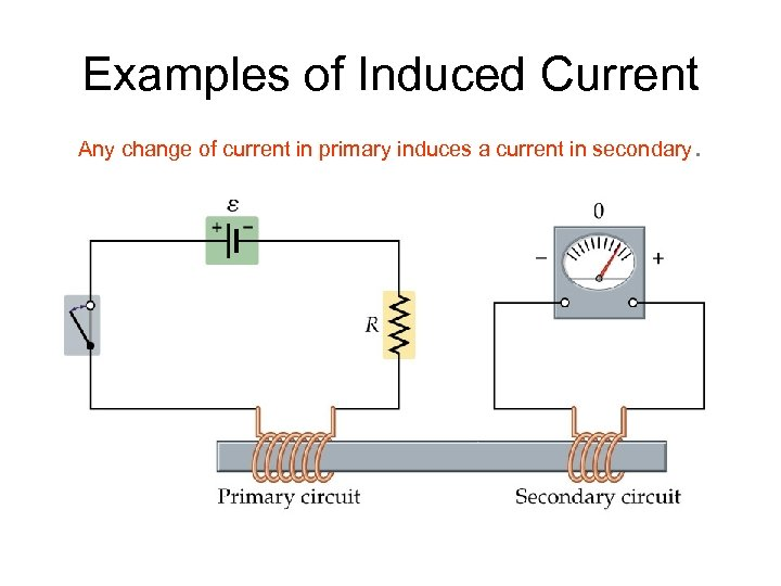 Examples of Induced Current Any change of current in primary induces a current in