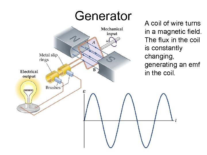 Generator A coil of wire turns in a magnetic field. The flux in the