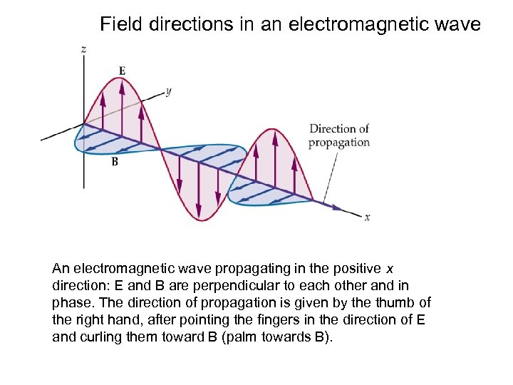 Field directions in an electromagnetic wave An electromagnetic wave propagating in the positive x