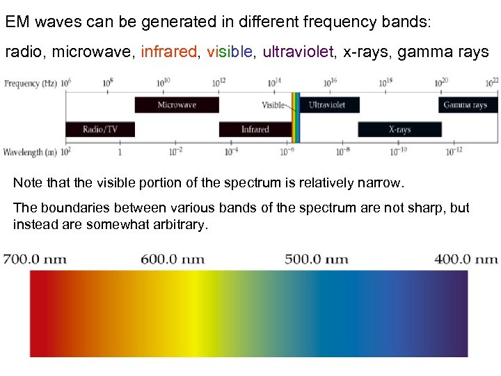 EM waves can be generated in different frequency bands: radio, microwave, infrared, visible, ultraviolet,