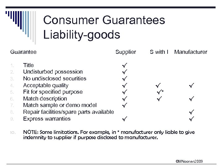 Consumer Guarantees Liability-goods Guarantee Supplier S with I Manufacturer √ √* √ √ 1.