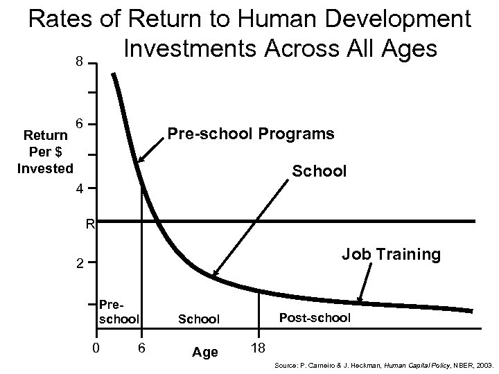 Rates of Return to Human Development Investments Across All Ages 8 Return Per $