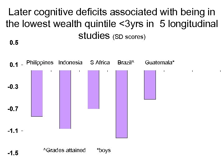 Later cognitive deficits associated with being in the lowest wealth quintile <3 yrs in