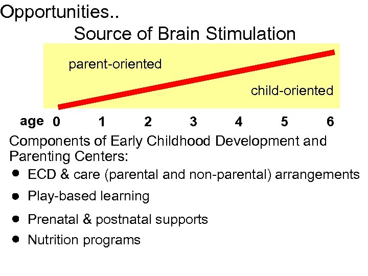 Opportunities. . Source of Brain Stimulation parent-oriented child-oriented age 0 1 2 3 4