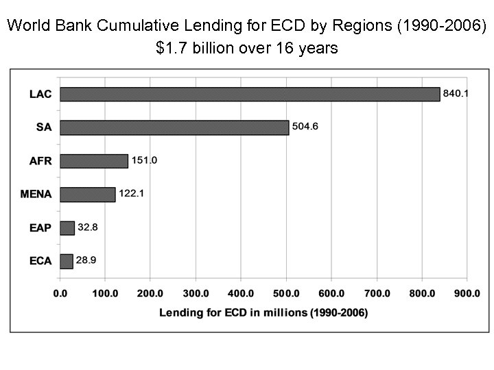 World Bank Cumulative Lending for ECD by Regions (1990 -2006) $1. 7 billion over