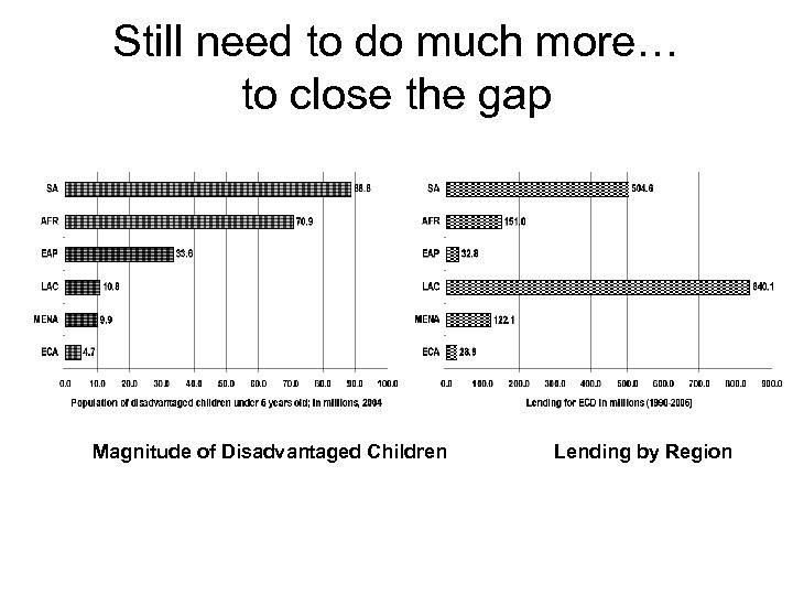 Still need to do much more… to close the gap Magnitude of Disadvantaged Children