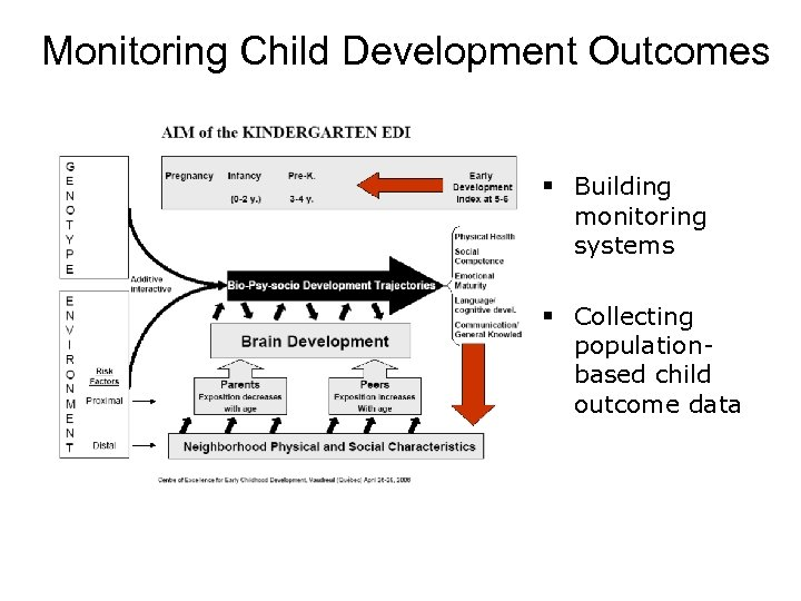 Monitoring Child Development Outcomes § Building monitoring systems § Collecting populationbased child outcome data