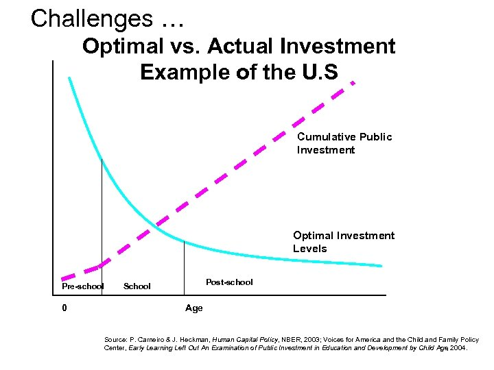 Challenges … Optimal vs. Actual Investment Example of the U. S Cumulative Public Investment