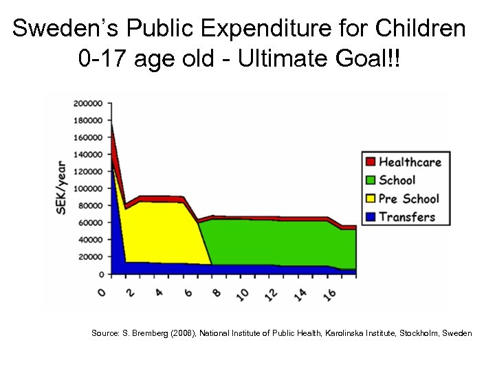 Sweden's Public Expenditure for Children 0 -17 age old - Ultimate Goal!! Source: S.
