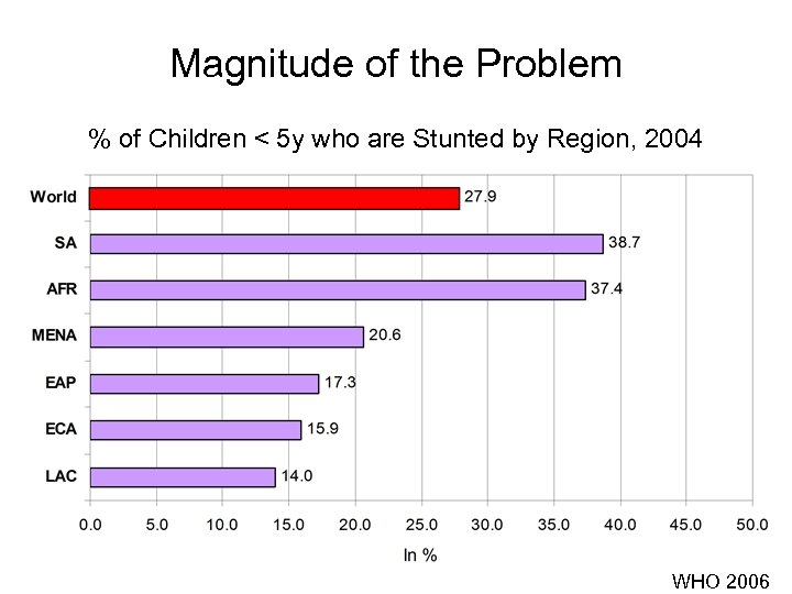 Magnitude of the Problem % of Children < 5 y who are Stunted by