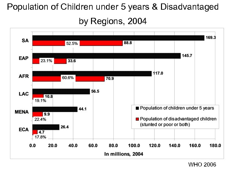 Population of Children under 5 years & Disadvantaged by Regions, 2004 WHO 2006