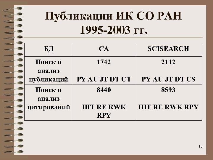 Публикации ИК СО РАН 1995 -2003 гг. БД CA SCISEARCH Поиск и анализ публикаций