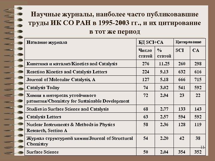 Научные журналы, наиболее часто публиковавшие труды ИК СО РАН в 1995 -2003 гг. ,