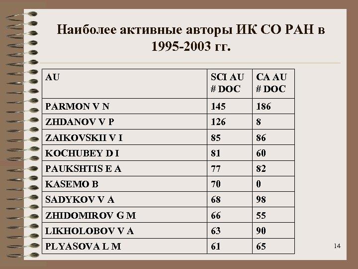 Наиболее активные авторы ИК СО РАН в 1995 -2003 гг. AU SCI AU #