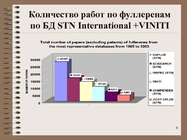Количество работ по фуллеренам по БД STN International +VINITI 9