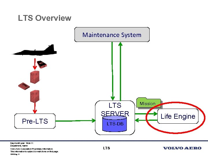 LTS Overview Maintenance System Pre-LTS Day month year Slide 11 Department, Name Volvo Aero
