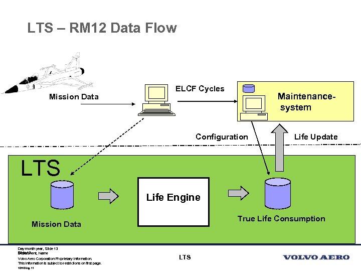 LTS – RM 12 Data Flow Mission Data ELCF Cycles Maintenancesystem Configuration Life Update