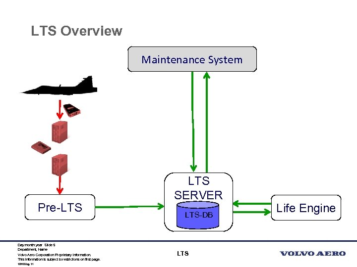 LTS Overview Maintenance System Pre-LTS Day month year Slide 5 Department, Name Volvo Aero