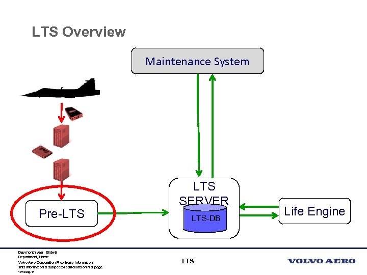 LTS Overview Maintenance System Pre-LTS Day month year Slide 6 Department, Name Volvo Aero