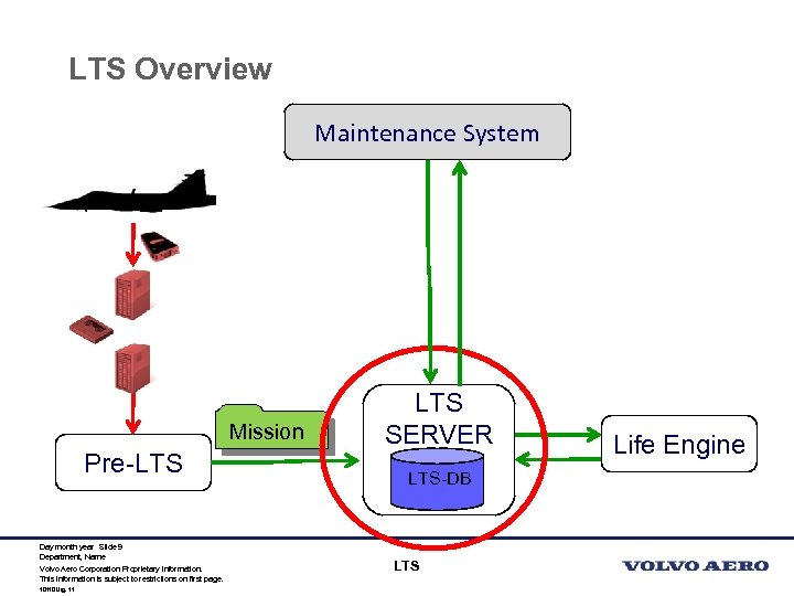 LTS Overview Maintenance System Mission Pre-LTS Day month year Slide 9 Department, Name Volvo