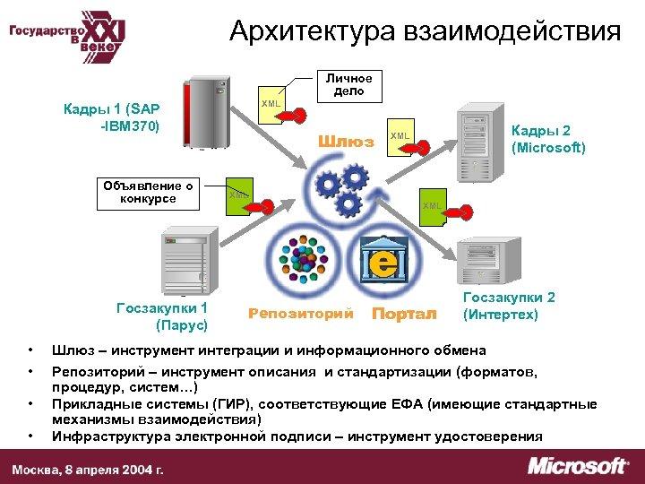 Архитектура взаимодействия Личное дело XML Кадры 1 (SAP -IBM 370) Объявление о конкурсе Госзакупки