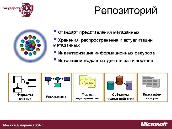Репозиторий § Стандарт представления метаданных § Хранения, распространения и актуализации метаданных § Инвентаризация информационных