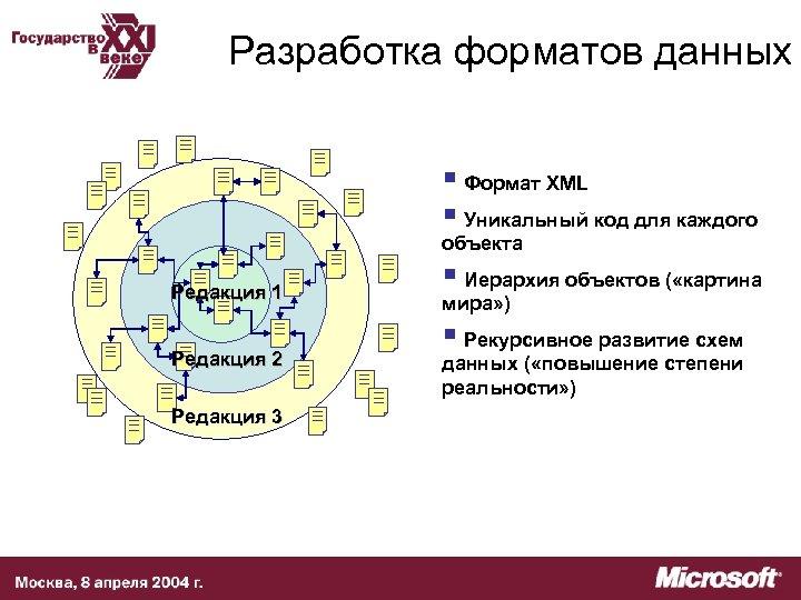 Разработка форматов данных § Формат XML § Уникальный код для каждого объекта Редакция 1