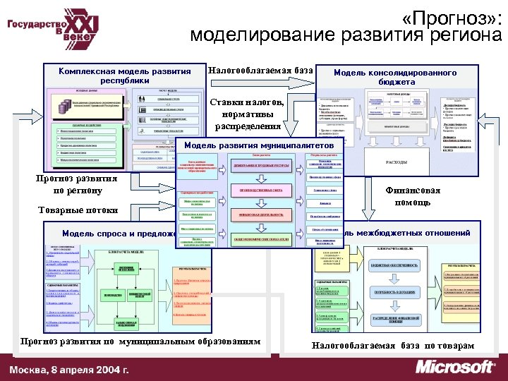 «Прогноз» : моделирование развития региона Налогооблагаемая база Ставки налогов, нормативы распределения Прогноз развития