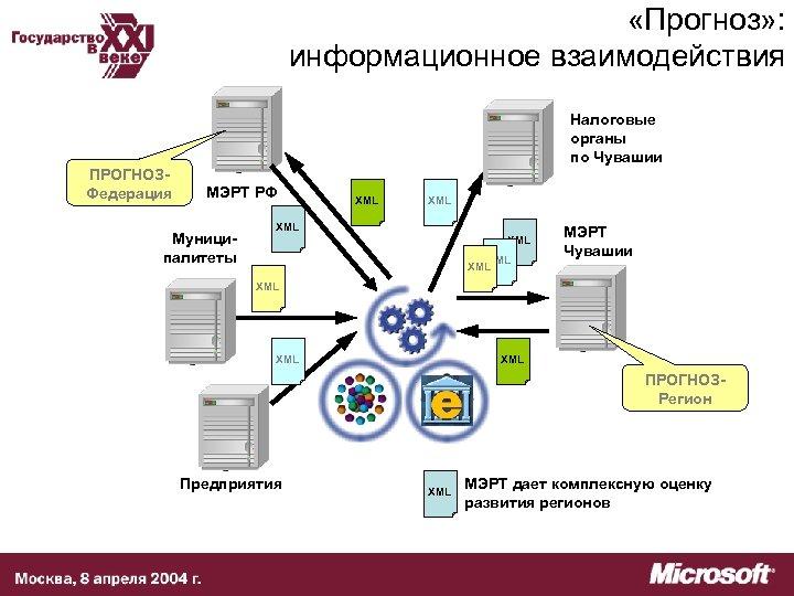 «Прогноз» : информационное взаимодействия Налоговые органы по Чувашии ПРОГНОЗФедерация МЭРТ РФ Муниципалитеты XML