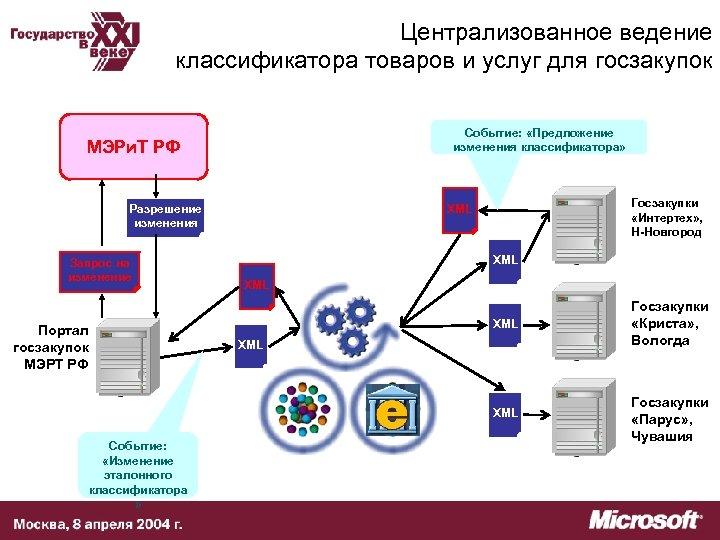 Централизованное ведение классификатора товаров и услуг для госзакупок Событие: «Предложение изменения классификатора» МЭРи. Т