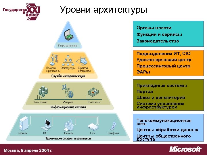 Уровни архитектуры Управление Органы власти Функции и сервисы Законодательство Подразделения ИТ, CIO Удостоверяющий центр