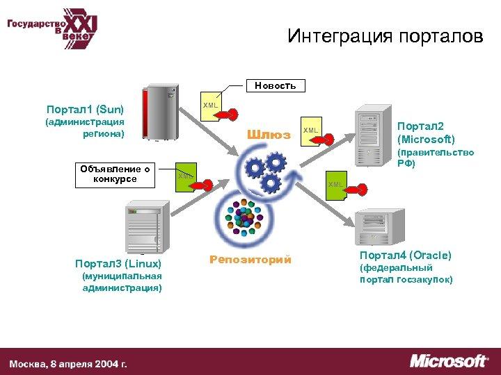Интеграция порталов Новость XML Портал 1 (Sun) (администрация региона) Объявление о конкурсе Портал 3