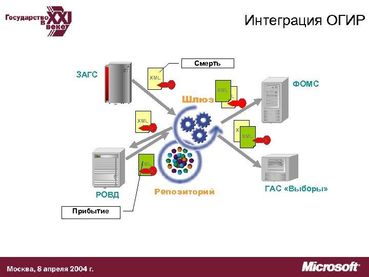 Интеграция ОГИР Смерть ЗАГС XML Шлюз ФОМС XML XML XML РОВД Прибытие Репозиторий ГАС