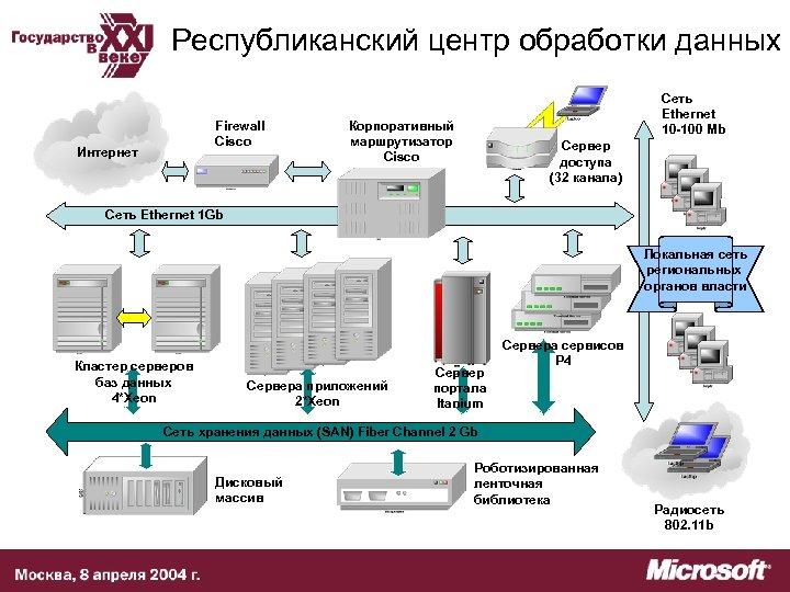 Республиканский центр обработки данных Firewall Cisco Интернет Сеть Ethernet 10 -100 Mb Корпоративный маршрутизатор