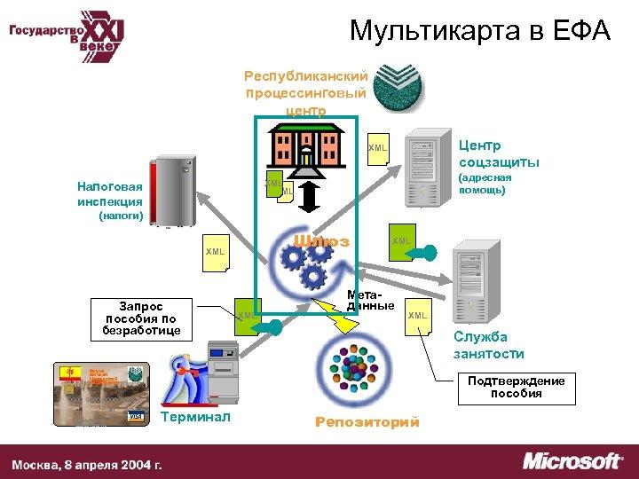 Мультикарта в ЕФА Республиканский процессинговый центр Центр соцзащиты XML (адресная помощь) XML Налоговая инспекция
