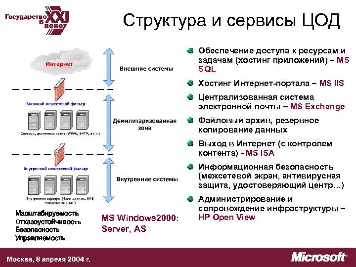 Структура и сервисы ЦОД Обеспечение доступа к ресурсам и задачам (хостинг приложений) – MS