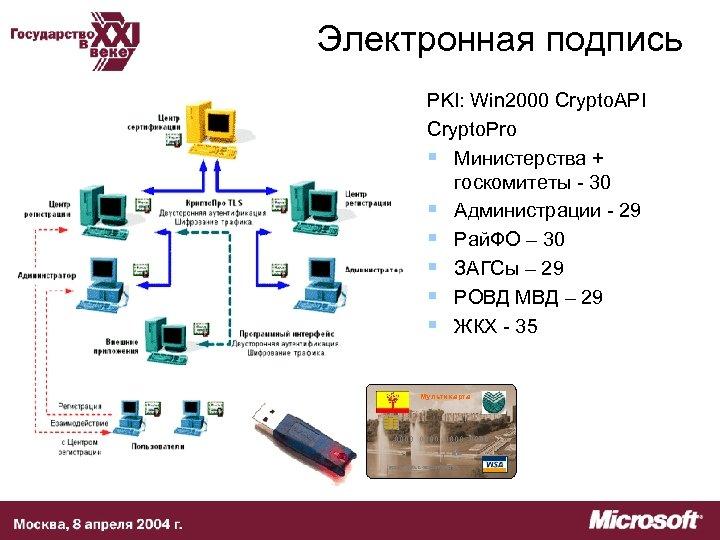 Электронная подпись PKI: Win 2000 Crypto. API Crypto. Pro § Министерства + госкомитеты -