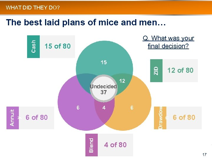 WHAT DID THEY DO? Cash The best laid plans of mice and men… Q.